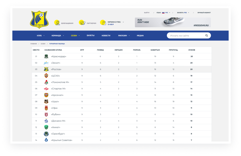FC Rostov – 13